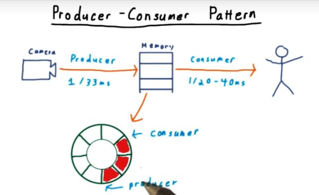 Producer Consume Problem
