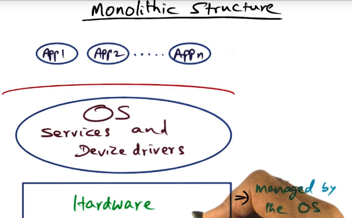Monolithic OS