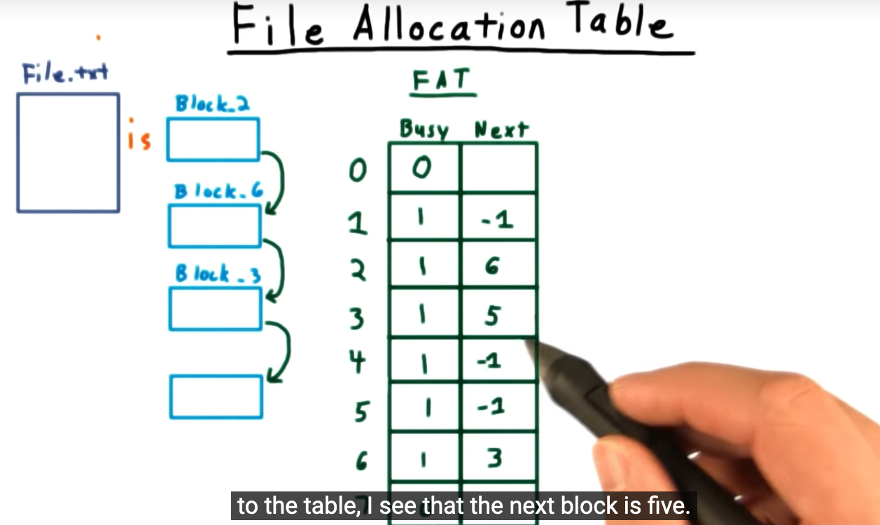 Linked list and busy bit table